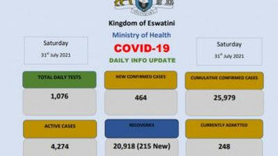 Coronavirus - Eswatini: COVID-19 Daily Info Update (31 July 2021)
