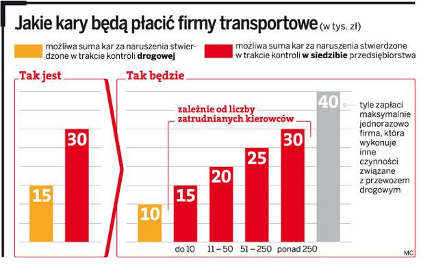 Jakie kary będą płacić firmy transportowe