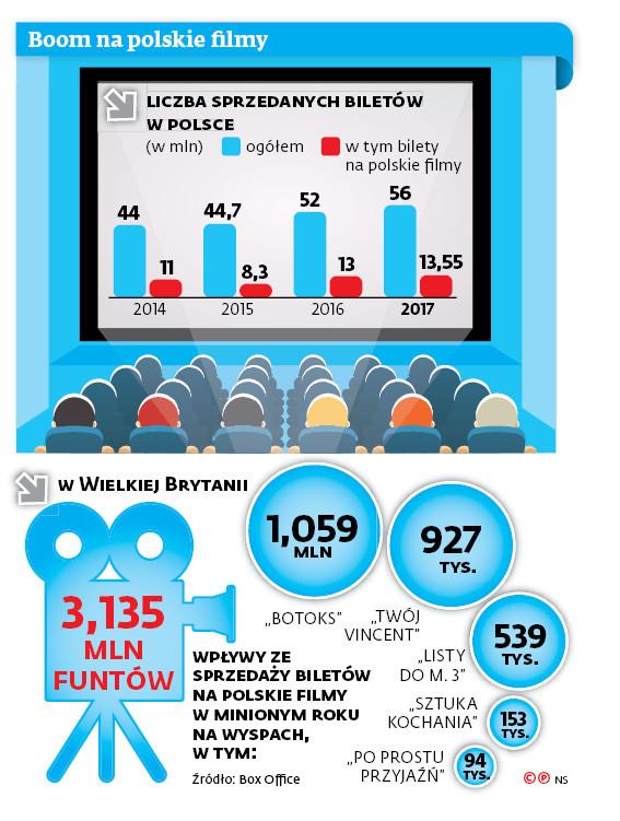 Boom na polskie filmy