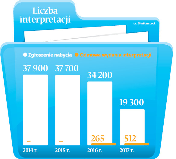 Liczba interpretacji