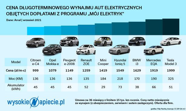 """Ceny długoterminowego wynajmu aut elektrycznych objętych dopłatami z programu """"Mój Elektryk"""""""