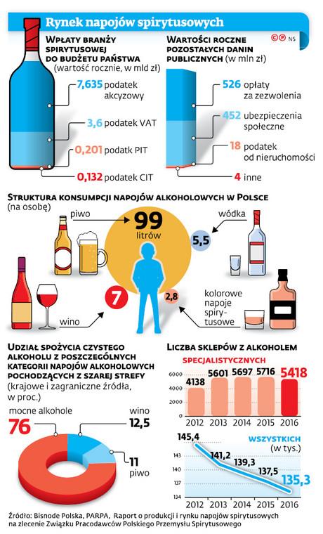 Rynek napojów spirytusowych