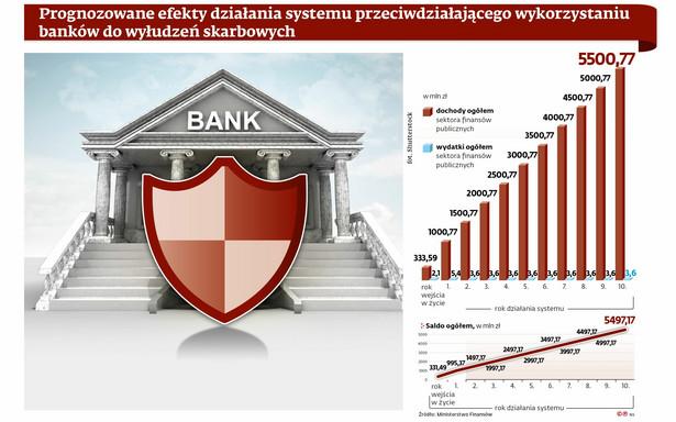 Banki - wyłudzenia skarbowe