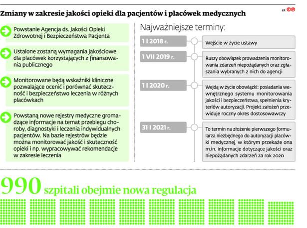 Zmiany w zakresie jakości opieki dla pacjentów i placówek medycznych