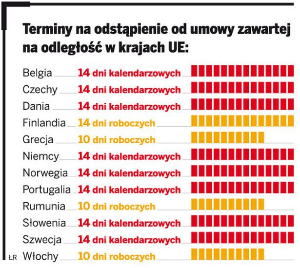 Terminy na odstąpienie od umowy zawartej na odległość w krajach UE
