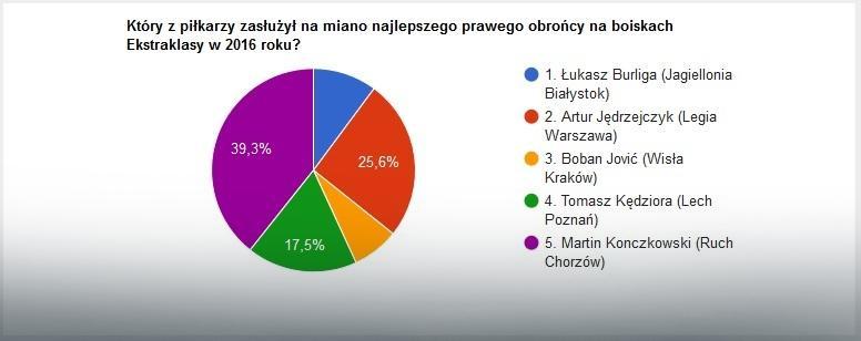 Wyniki głosowania na najlepszego prawego obrońcę 2016 roku w Ekstraklasie