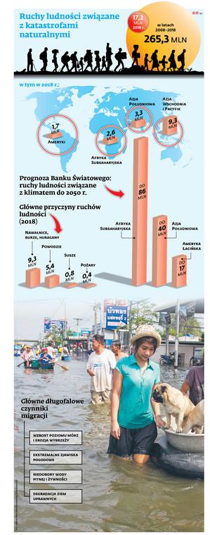 Ruchy ludności związane z katastrofami naturalnymi