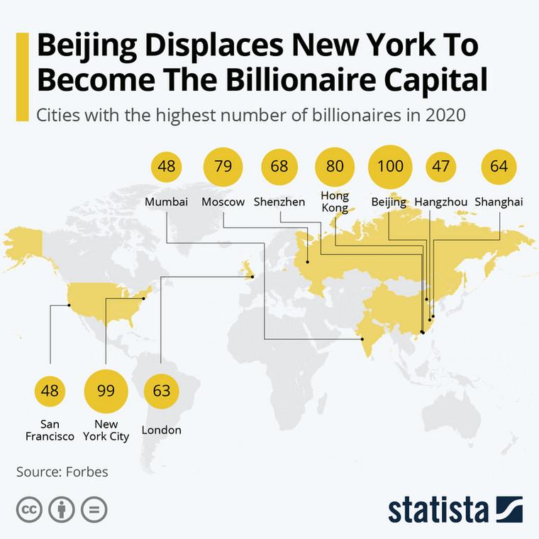 Ranking miast z największą liczbą miliarderów