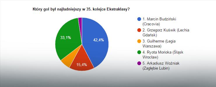 Wyniki głosowania na bramkę kolejki