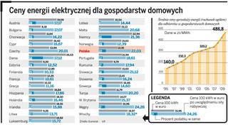 Prąd w Polsce najdroższy w Europie. A będzie jeszcze drożej