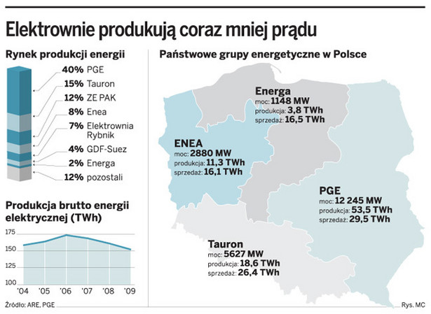 Elektrownie produkują coraz mniej prądu