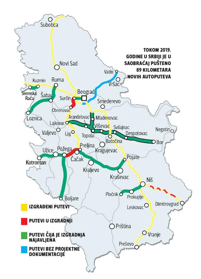Tokom 2019. godine u Srbiji je u saobraćaj pušteno 89 kilometara novih autoputeva