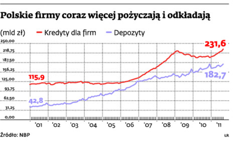 Polskie firmy coraz więcej pożyczają i odkładają