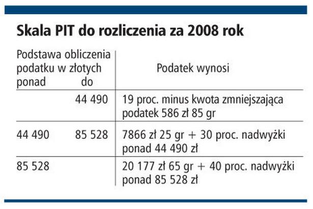 Skala PIT do rozliczenia za 2008 rok