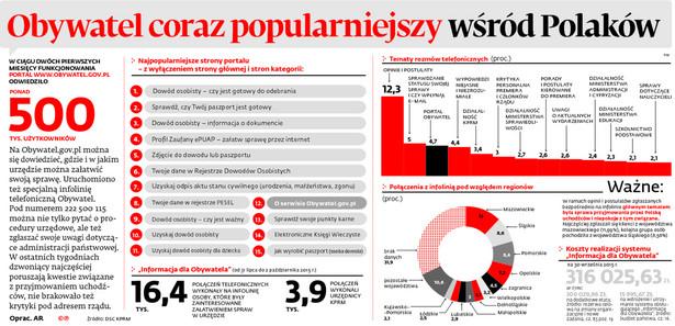 Obywatel coraz popularniejszy wśród Polaków