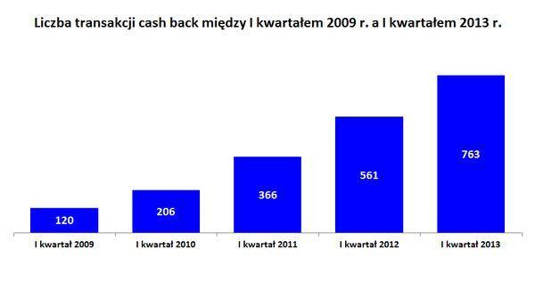 Transakcje cash back 2009-2013