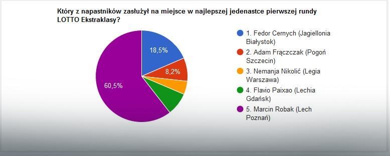 Wyniki głosowania na najlepszych napastników jedenastki pierwszej rundy LOTTO Ekstraklasy