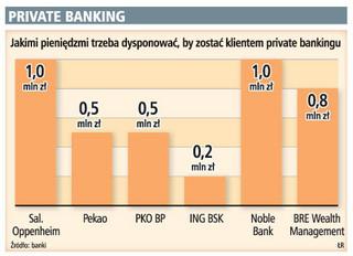 Private banking nie stracił na kryzysie