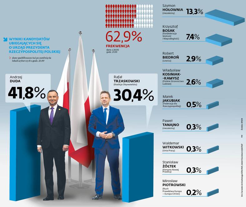 Wyniki kandydatów ubiegających się o urząd Prezydenta Rzeczypospolitej Polskiej
