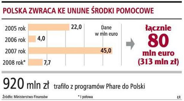 Polska zwraca KE unijne środki pomocowe