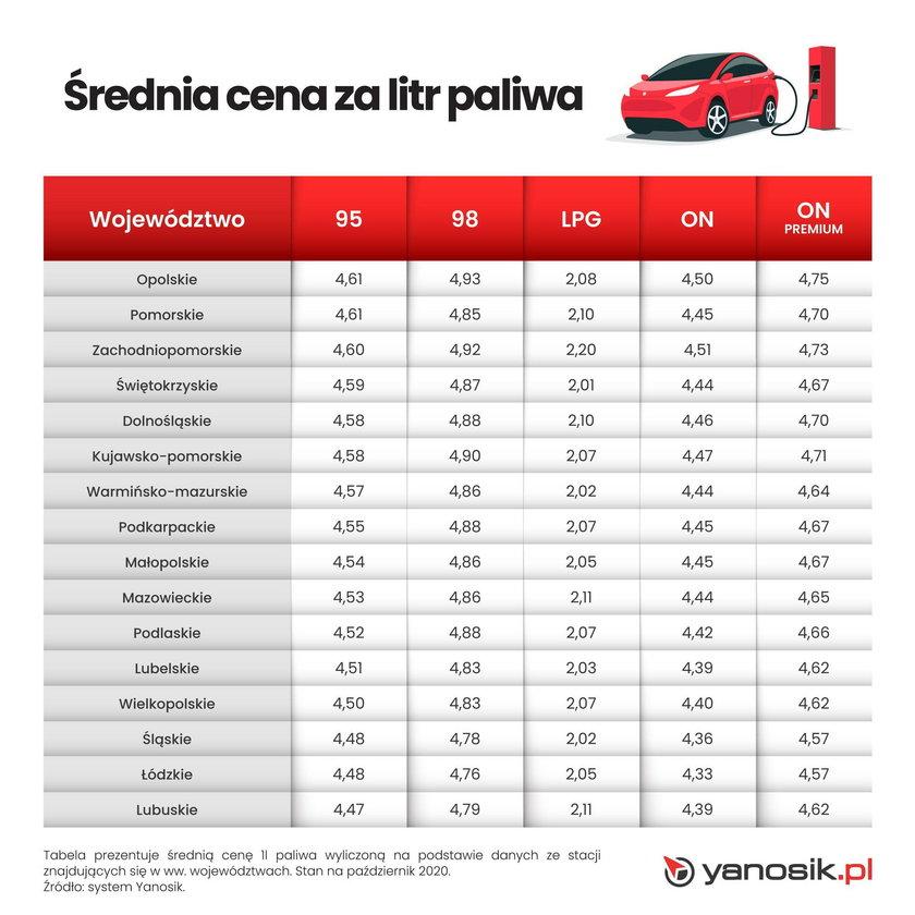 Średnia cena za litr paliwa - województwa