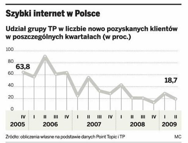 Szybki internet w Polsce