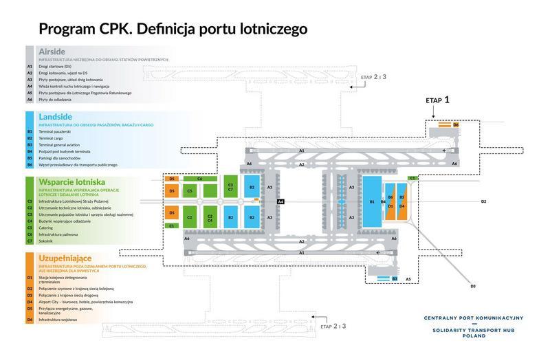 Szkic układu infrastruktury w CPK