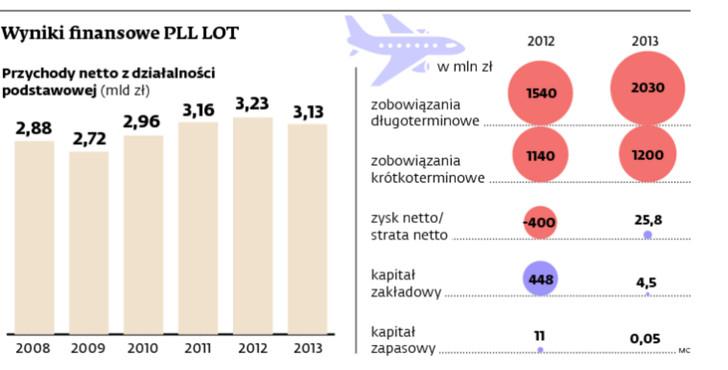 Wyniki finansowe PLL LOT