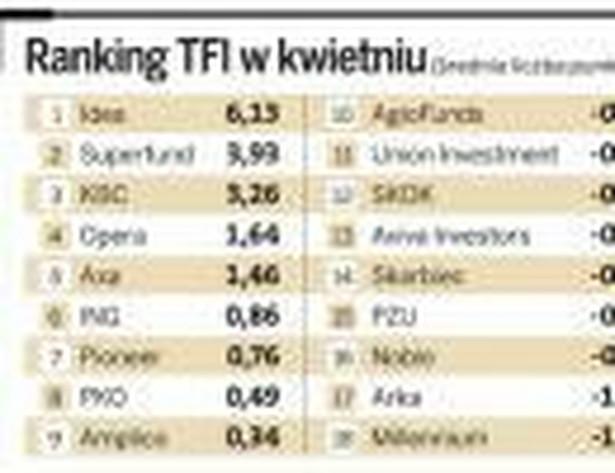 Ranking TFI w kwietniu.