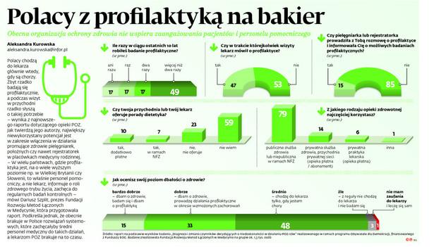 Polacy z profilaktyką na bakier