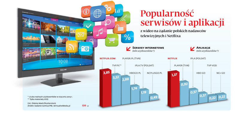 Popularność serwisów i aplikacji z wideo na żądanie polskich nadawców telewizyjnych i Netflixa