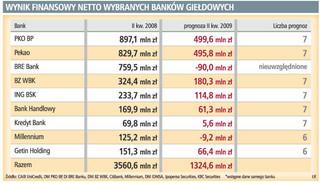 Banki straciły na wojnie depozytowej