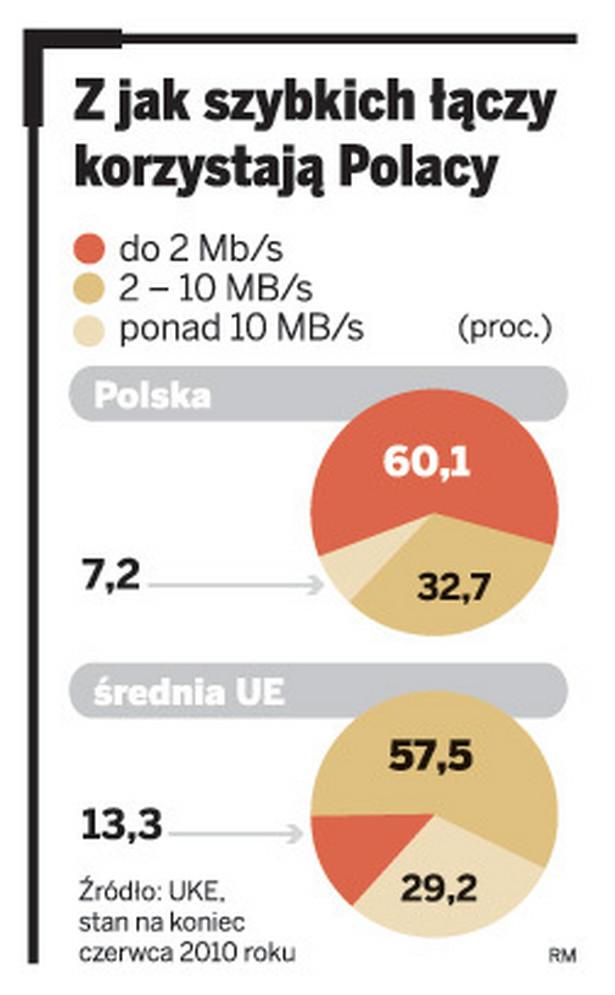 Z jak szybkich łączy korzystają Polacy