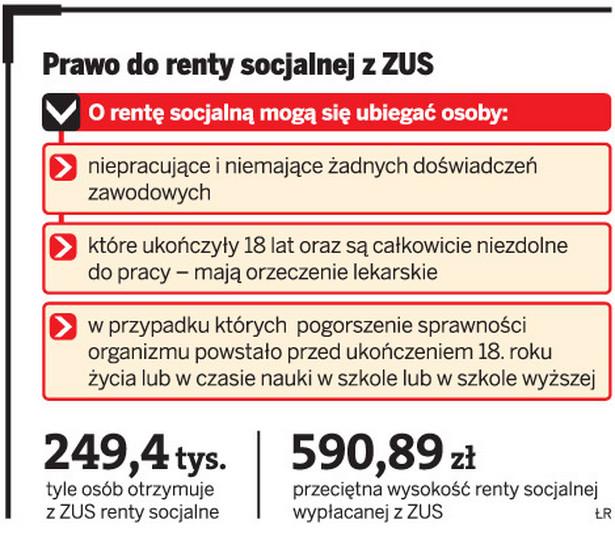 Prawo do renty socjalnej z ZUS