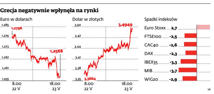 Grecja negatywnie wpłynęła na rynki