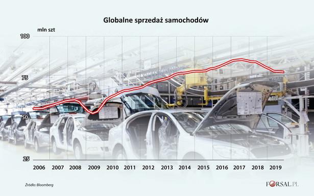 Globalna sprzedaż samochodów