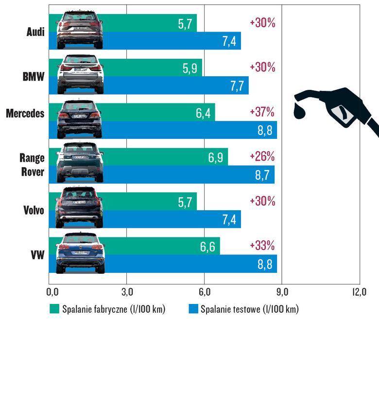 Porównanie - Audi Q7, BMW X5, Mercedes GLE, Range Rover, Volvo XC90, Volkswagen Touareg