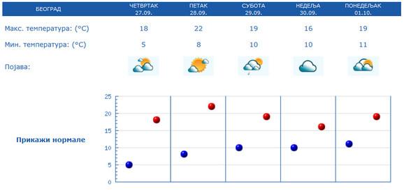 Prognoza vremena za Beograd