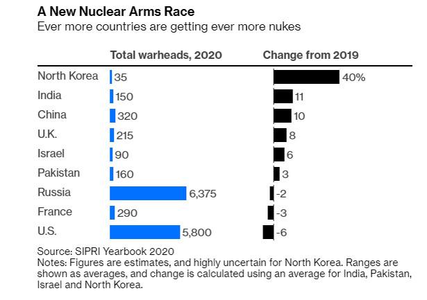 Liczba głowic nuklearnych w posiadaniu poszczególnych państw