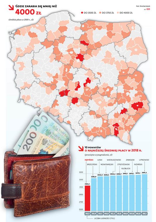 Gdzie zarabia się mniej niż 4000zł