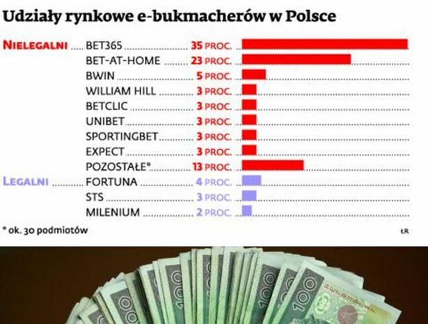 Udziały rynkowe e- bukmacherów e Polsce