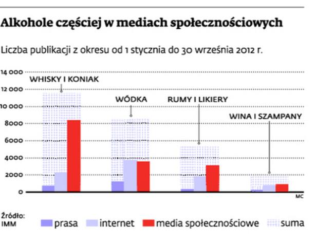 Alkohole częściej w mediach społecznościowych