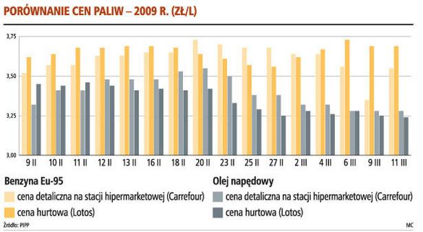 Porównanie cen paliw - 2009 r. (zł/l)