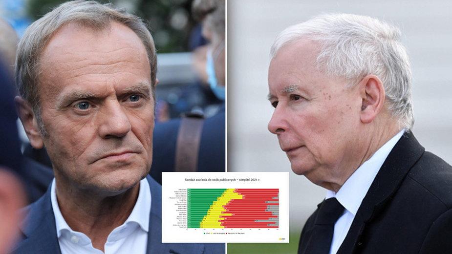 Sondaż zaufania do IBRiS. Donald Tusk wyżej niż Jarosław Kaczyński