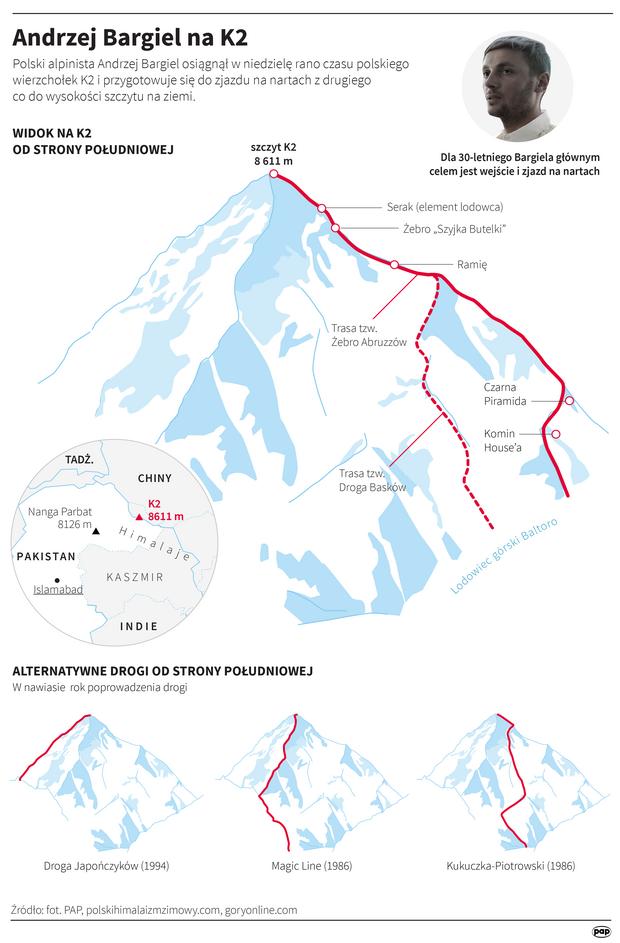 Andrzej Bargiel jako pierwszy na świecie zjechał na nartach z K2