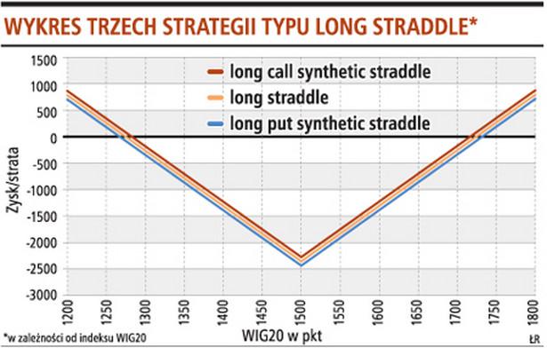 Wykres trzech strategii typu long stradlle