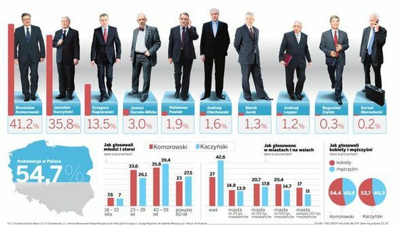 Komorowski i Kaczyński w drugiej turze