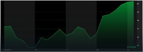 Notowania cen ropy WTI, 1M, źródło: Teletrader.com