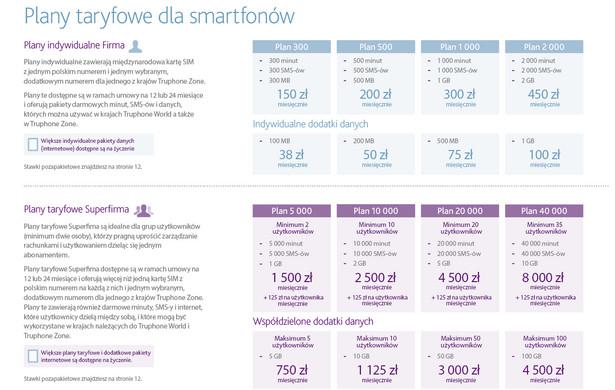 Plany taryfowe dla smartfonów