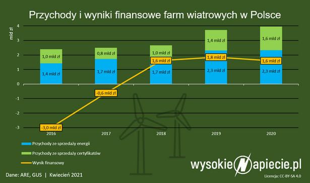 Wynik finansowy farm wiatrowych zielone certyfikaty oze